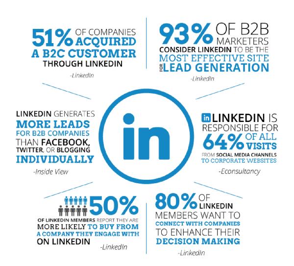 LinkedIn statisztika